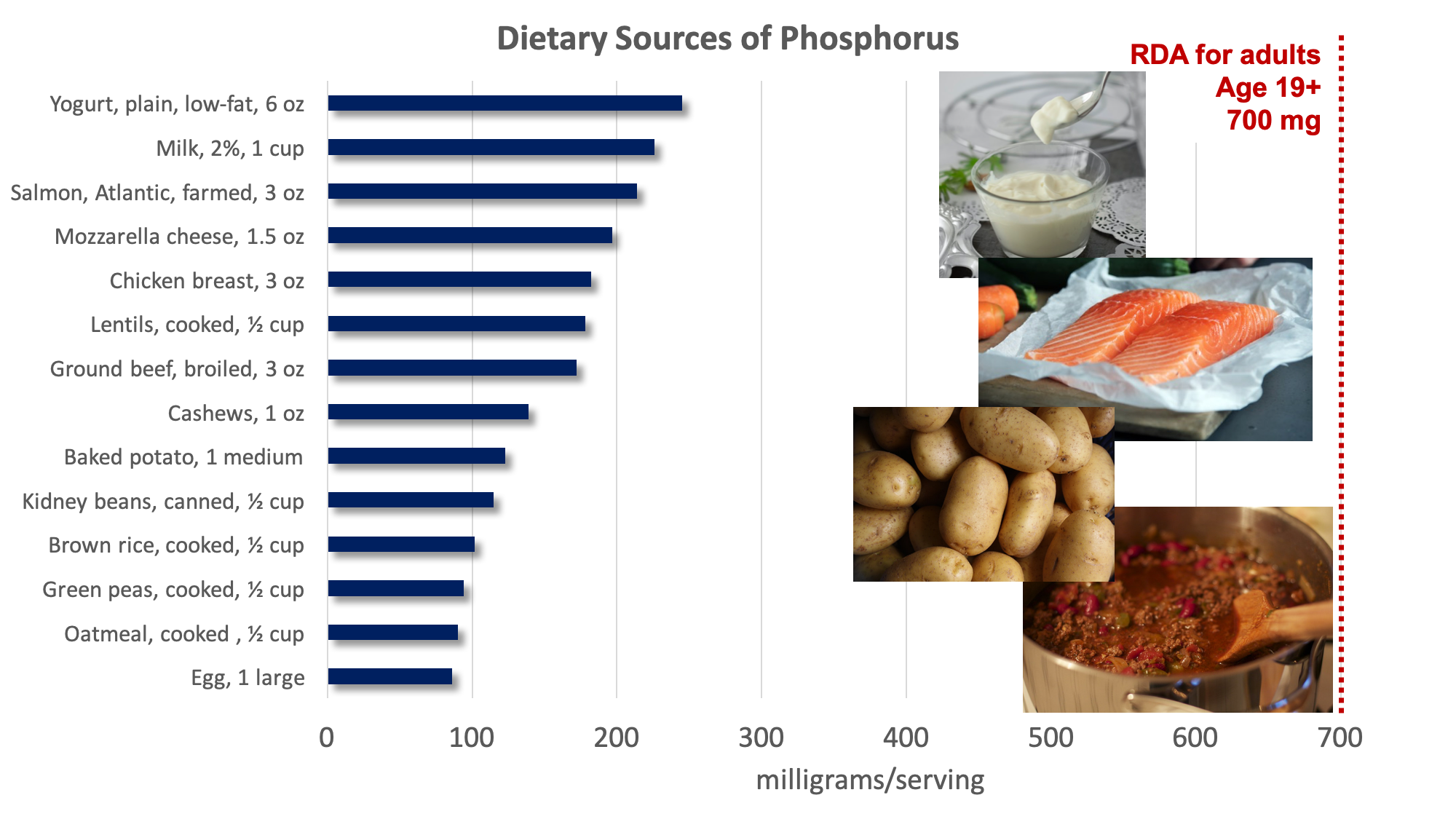Bar graph showing dietary sources of phosphorus compared with the RDA for adults of 700 mg. Top sources include cheese, yogurt, milk, meat, fish, nuts, potatoes, beans, whole grains, and eggs. Food sources pictured include yogurt, salmon, potatoes, chili with meat and beans.
