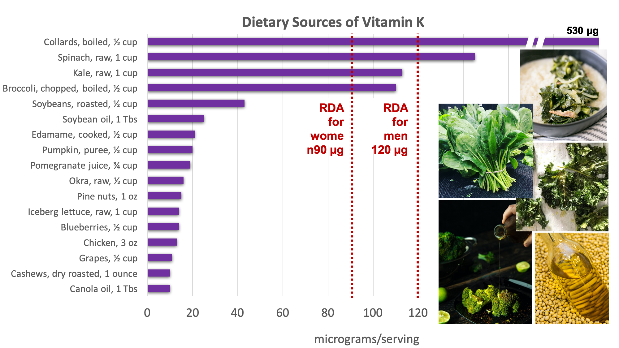 Bar graph showing dietary sources of vitamin K compared with the RDA for adult women of 90 micrograms and for men of 120 micrograms. Top sources include dark leafy green, broccoli, soybeans, vegetable oils, edamame, pumpkin, pomegranate juice, nuts, some fruits. Sources pictured include collards, spinach, kale, broccoli, and vegetable oils.