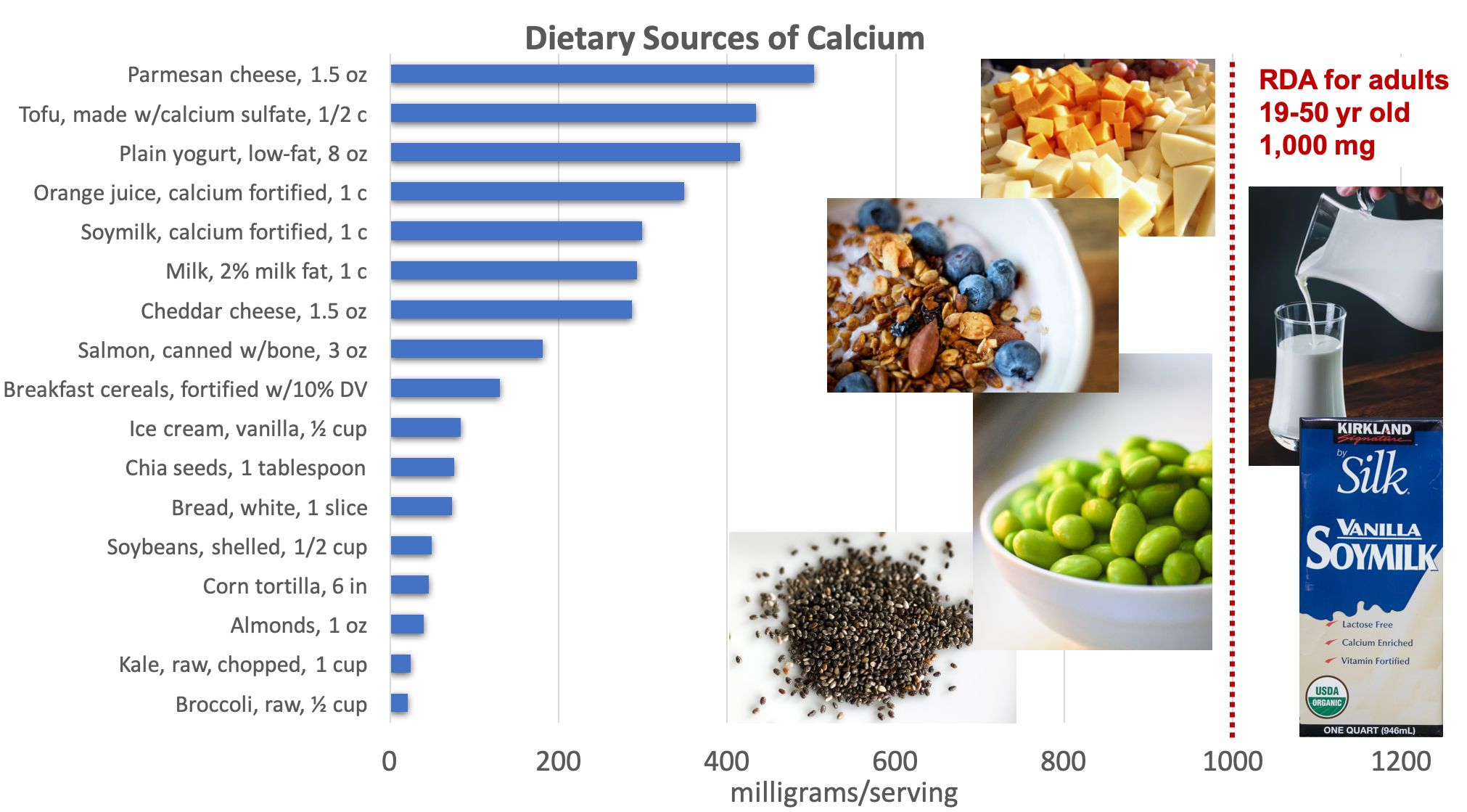 Bar graph showing dietary sources of calcium compared with the RDA adults of 1,000 mg. Top sources include cheese, tofu, yogurt, fortified orange juice and soymilk, milk, canned salmon with bones, and fortified breakfast cereals. Food sources pictured include cheese, milk, soymilk, yogurt with almonds, soybeans, and chia seeds.