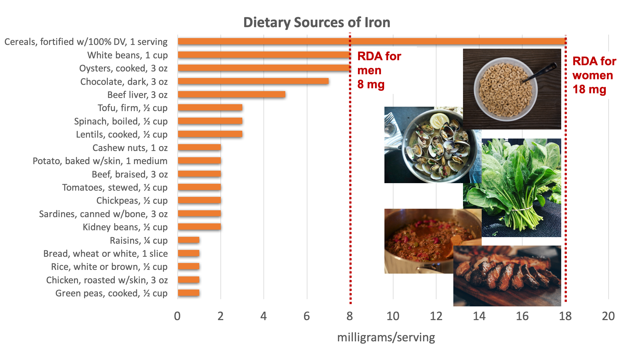 Bar graph showing dietary sources of iron compared with the RDA for adult women of 18 mg and for men of 8 mg. Top sources include fortified cereals, legumes, oysters, chocolate, beef liver, tofu, spinach, nuts, potato, tomatoes, and sardines. Sources pictured include cereal, oysters, spinach, chili with beans and beef, and steak.
