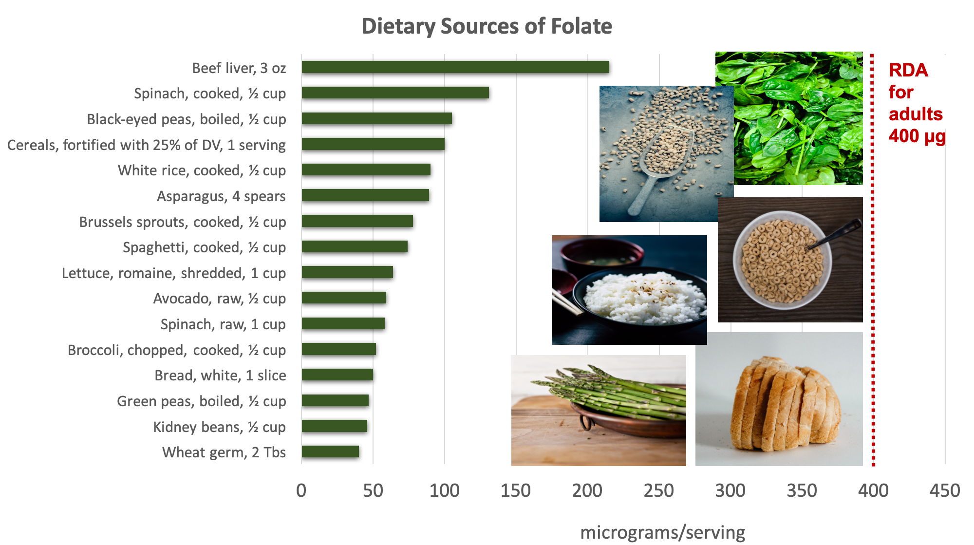 Bar graph showing dietary sources of folate compared with the RDA adults of 400 micrograms. Top sources include liver, darky leafy green, legumes, and fortified cereals and grains. Food sources pictured include spinach, black-eyed peas, cereal, rice, asparagus, bread.