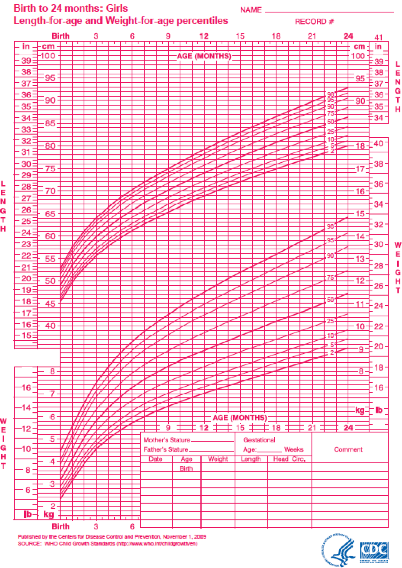 The image is a World Health Organization growth chart, with a CDC logo in the lower right corner. The chart shows age on the x-axis, and weight in the lower part of the y-axis and length in the upper part of the y-axis. Multiple curves are drawn on the graph, showing length-for-age and weight-for-age percentiles.
